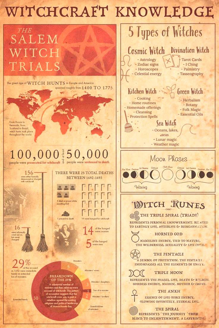 Witch Knowledge Poster